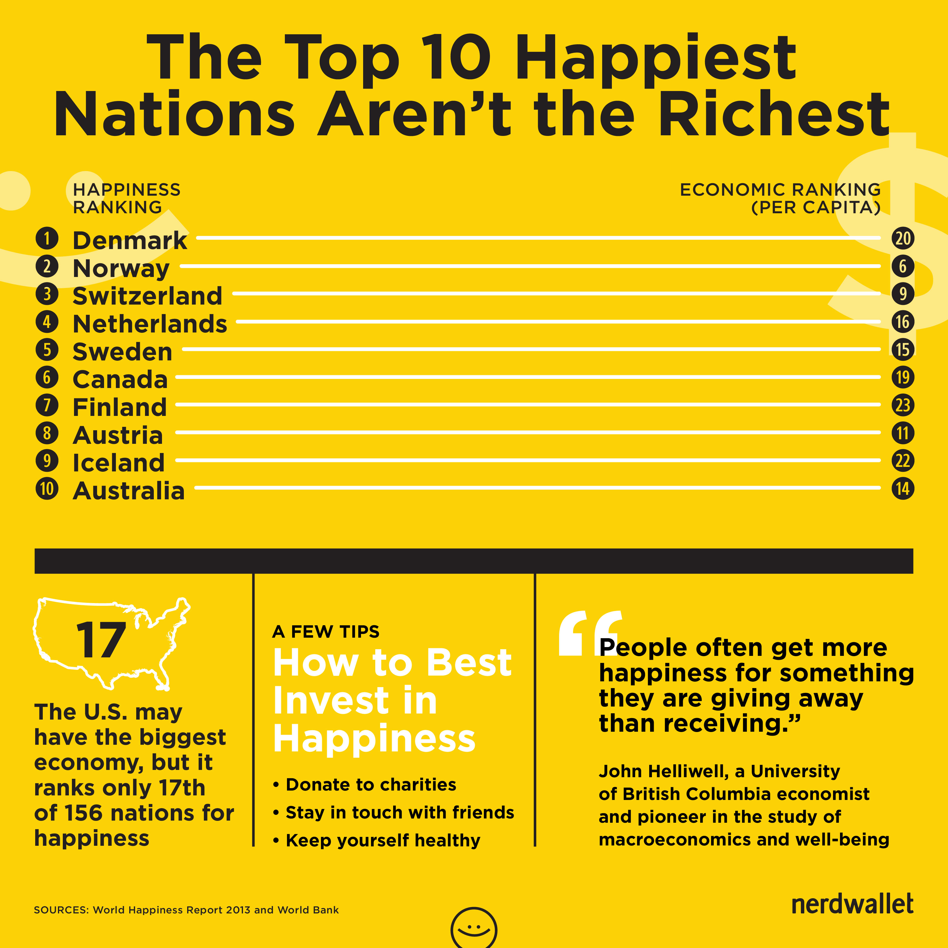 Happiest countries rank 2017