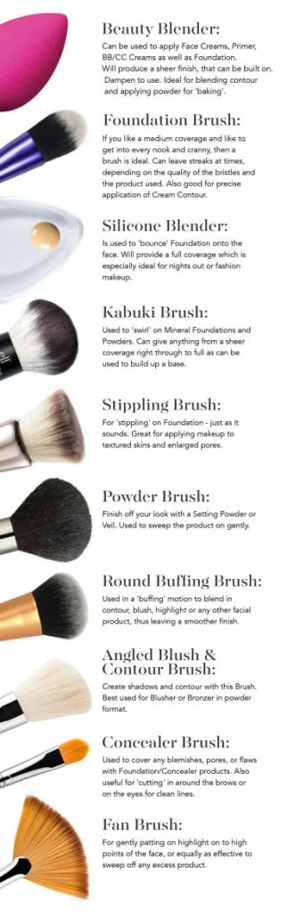Eyeshadow brushes types and uses